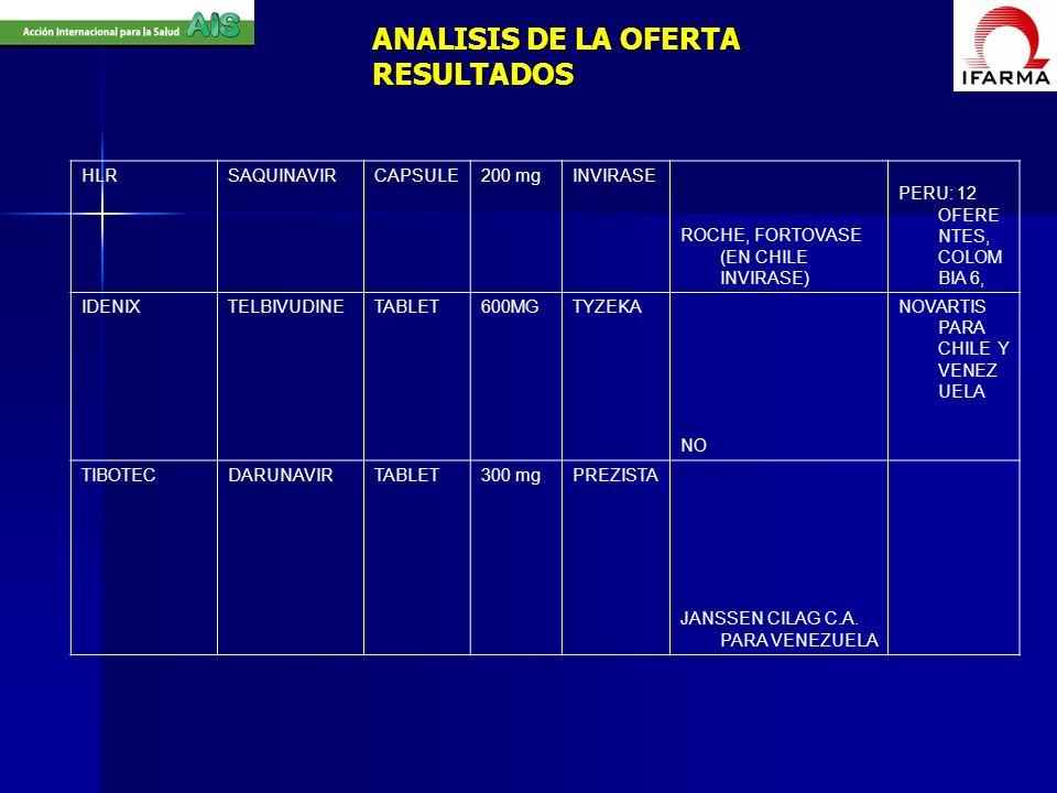 ANALISIS DE LA OFERTA RESULTADOS HLRSAQUINAVIRCAPSULE200 mgINVIRASE ROCHE, FORTOVASE (EN CHILE INVIRASE) PERU: 12 OFERE NTES, COLOM BIA 6, IDENIXTELBI
