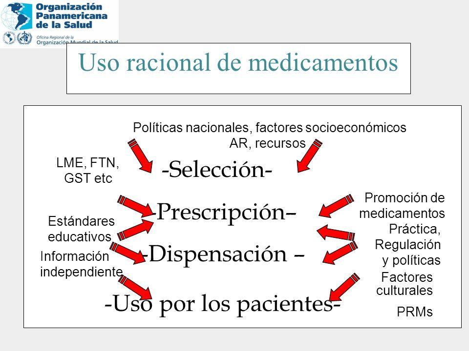-Selección- -Prescripción– -Prescripción– -Dispensación – -Dispensación – -Uso por los pacientes- -Uso por los pacientes- Políticas nacionales, factor