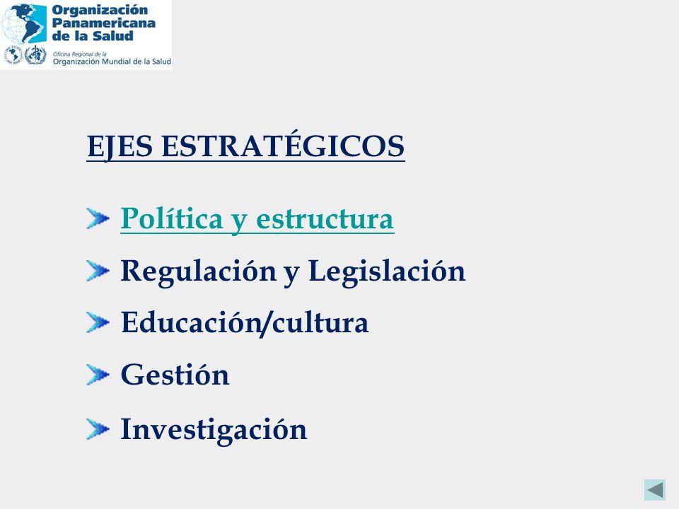 EJES ESTRATÉGICOS Política y estructura Regulación y Legislación Educación/cultura Gestión Investigación