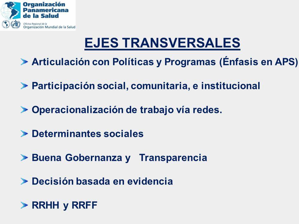 EJES TRANSVERSALES Articulación con Políticas y Programas (Énfasis en APS) Participación social, comunitaria, e institucional Operacionalización de tr