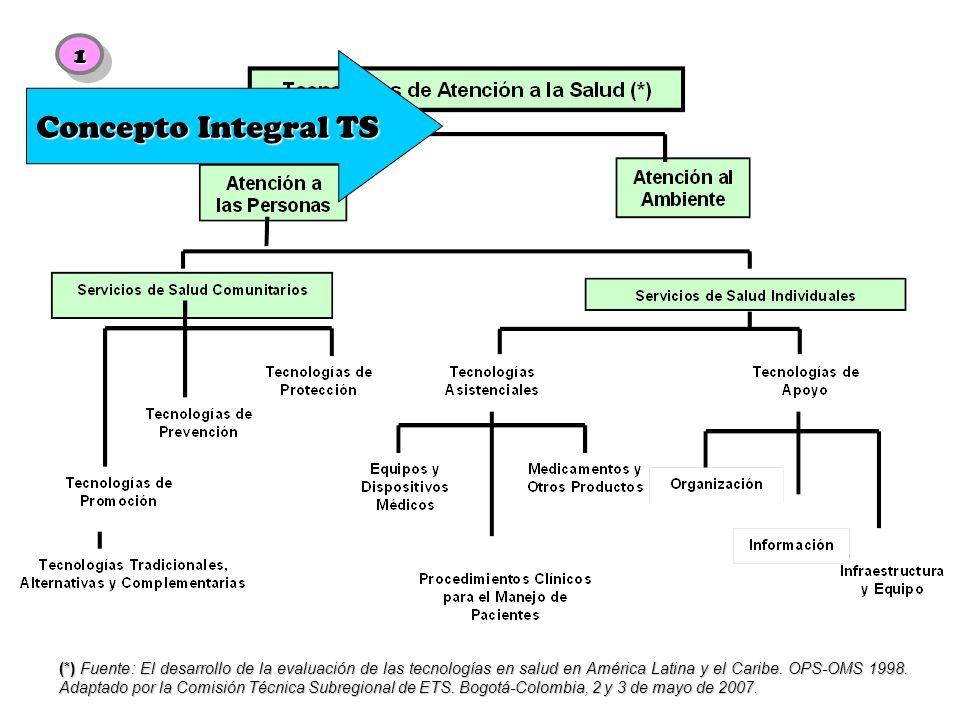 Adaptado de: Battista R.Health Technology Assessment, an Orientation.