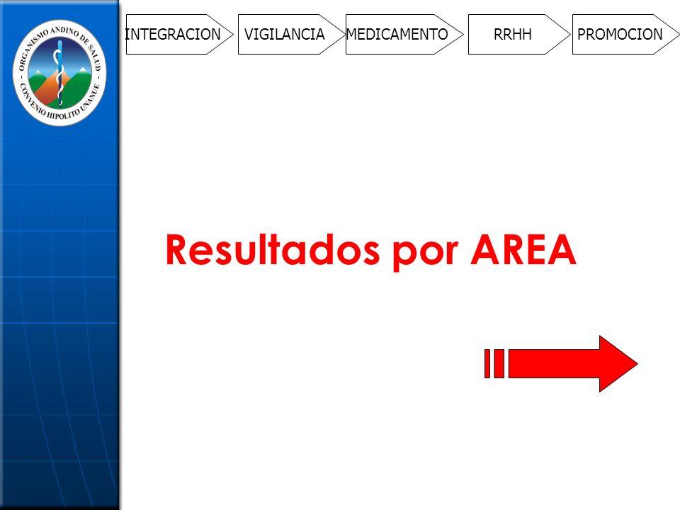 INTEGRACIONVIGILANCIAMEDICAMENTORRHHPROMOCION Resultados por AREA
