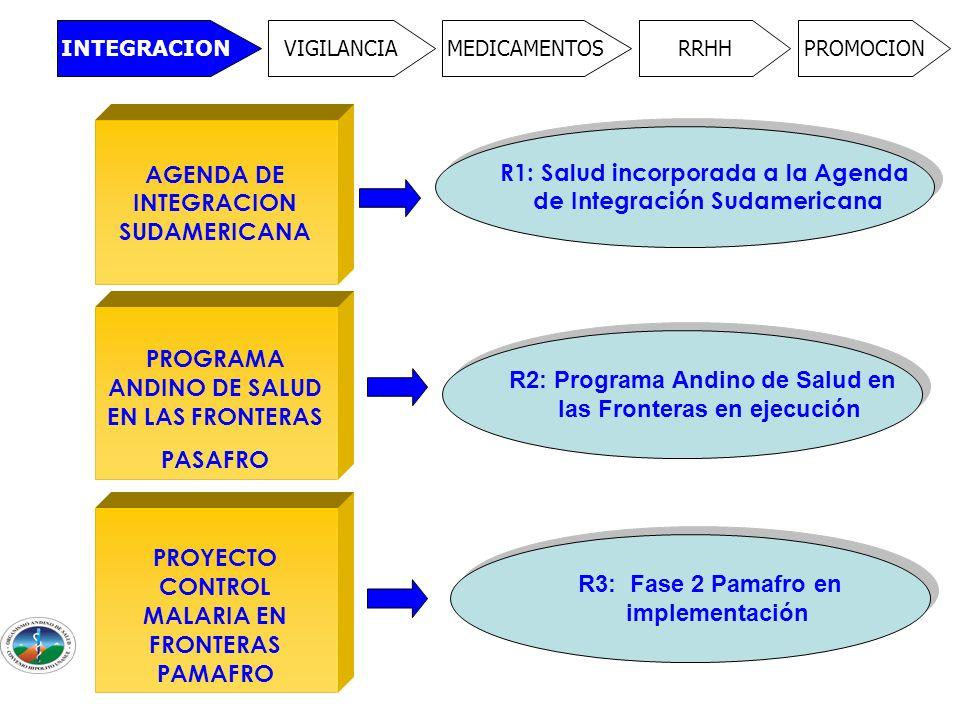 INTEGRACION VIGILANCIAMEDICAMENTOSRRHHPROMOCION AGENDA DE INTEGRACION SUDAMERICANA PROGRAMA ANDINO DE SALUD EN LAS FRONTERAS PASAFRO PROYECTO CONTROL MALARIA EN FRONTERAS PAMAFRO R1: Salud incorporada a la Agenda de Integración Sudamericana R1: Salud incorporada a la Agenda de Integración Sudamericana R2: Programa Andino de Salud en las Fronteras en ejecución R2: Programa Andino de Salud en las Fronteras en ejecución R3: Fase 2 Pamafro en implementación R3: Fase 2 Pamafro en implementación