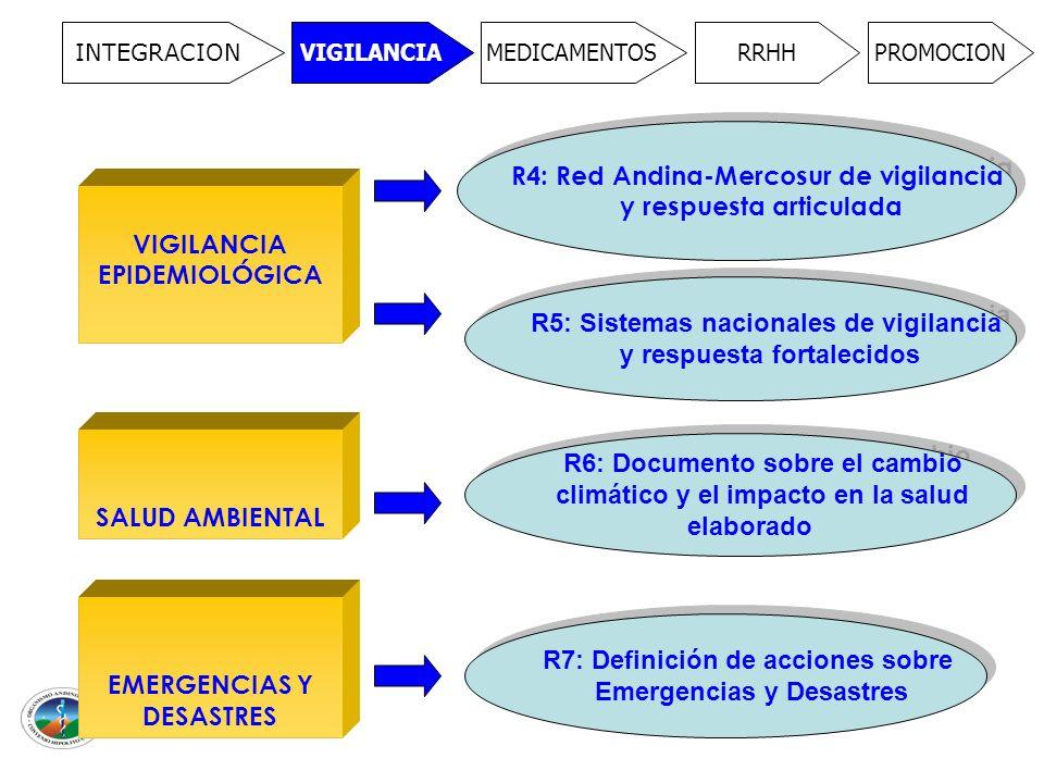 INTEGRACION VIGILANCIAMEDICAMENTOSRRHHPROMOCION VIGILANCIA EPIDEMIOLÓGICA SALUD AMBIENTAL R4: Red Andina-Mercosur de vigilancia y respuesta articulada R4: Red Andina-Mercosur de vigilancia y respuesta articulada R5: Sistemas nacionales de vigilancia y respuesta fortalecidos R5: Sistemas nacionales de vigilancia y respuesta fortalecidos R6: Documento sobre el cambio climático y el impacto en la salud elaborado R6: Documento sobre el cambio climático y el impacto en la salud elaborado EMERGENCIAS Y DESASTRES R7: Definición de acciones sobre Emergencias y Desastres R7: Definición de acciones sobre Emergencias y Desastres