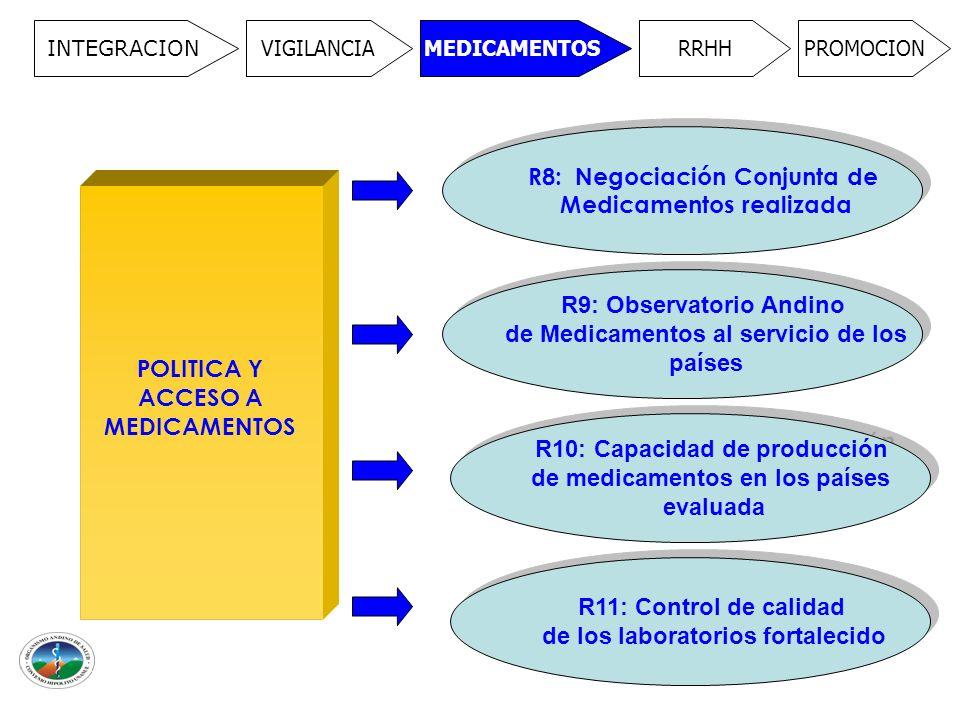 INTEGRACION VIGILANCIAMEDICAMENTOSRRHHPROMOCION POLITICA Y ACCESO A MEDICAMENTOS R8: Negociación Conjunta de Medicamentos realizada R8: Negociación Conjunta de Medicamentos realizada R9: Observatorio Andino de Medicamentos al servicio de los países R9: Observatorio Andino de Medicamentos al servicio de los países R10: Capacidad de producción de medicamentos en los países evaluada R10: Capacidad de producción de medicamentos en los países evaluada R11: Control de calidad de los laboratorios fortalecido R11: Control de calidad de los laboratorios fortalecido