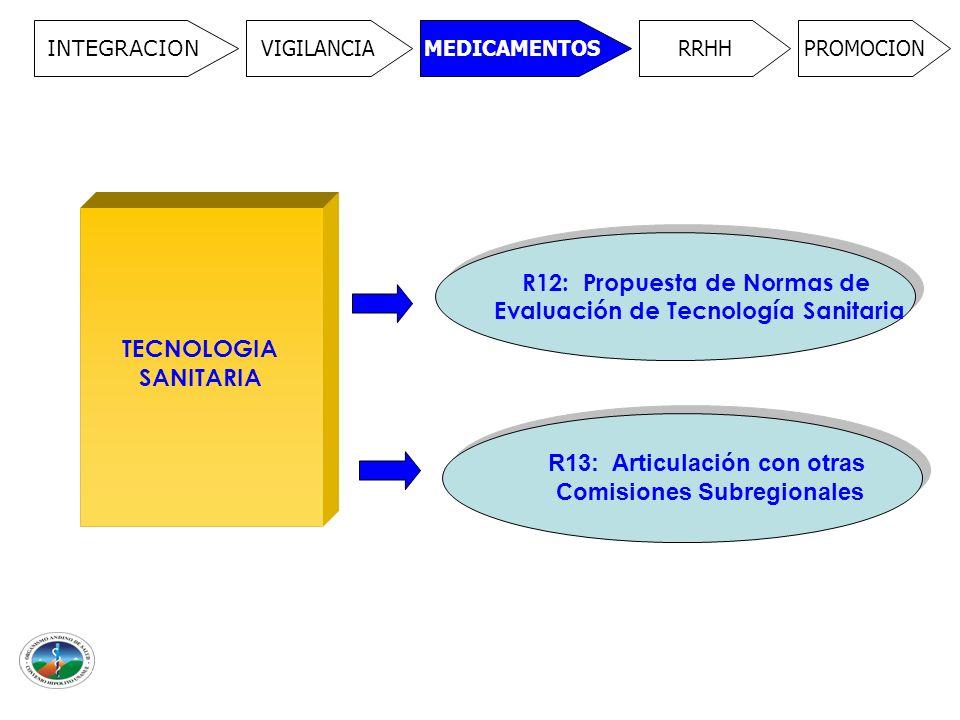 INTEGRACION VIGILANCIAMEDICAMENTOSRRHHPROMOCION TECNOLOGIA SANITARIA R12: Propuesta de Normas de Evaluación de Tecnología Sanitaria R12: Propuesta de Normas de Evaluación de Tecnología Sanitaria R13: Articulación con otras Comisiones Subregionales R13: Articulación con otras Comisiones Subregionales