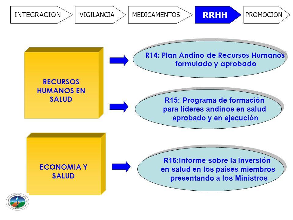 INTEGRACION VIGILANCIAMEDICAMENTOS RRHH PROMOCION RECURSOS HUMANOS EN SALUD R14: Plan Andino de Recursos Humanos formulado y aprobado R14: Plan Andino de Recursos Humanos formulado y aprobado R15: Programa de formación para líderes andinos en salud aprobado y en ejecución R15: Programa de formación para líderes andinos en salud aprobado y en ejecución ECONOMIA Y SALUD R16:Informe sobre la inversión en salud en los países miembros presentando a los Ministros R16:Informe sobre la inversión en salud en los países miembros presentando a los Ministros