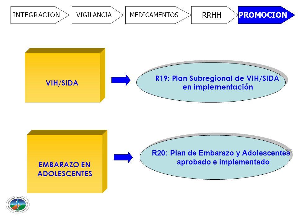 INTEGRACION VIGILANCIAMEDICAMENTOS RRHHPROMOCION VIH/SIDA R19: Plan Subregional de VIH/SIDA en implementación R19: Plan Subregional de VIH/SIDA en implementación EMBARAZO EN ADOLESCENTES R20: Plan de Embarazo y Adolescentes aprobado e implementado R20: Plan de Embarazo y Adolescentes aprobado e implementado