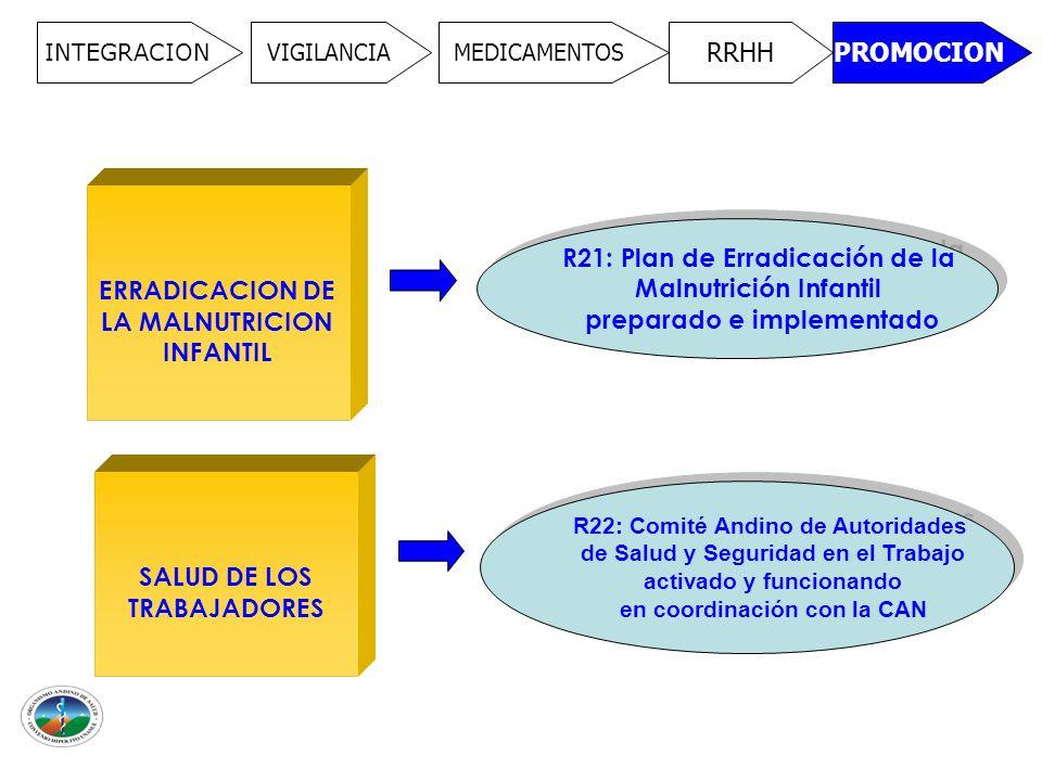 INTEGRACION VIGILANCIAMEDICAMENTOS RRHHPROMOCION ERRADICACION DE LA MALNUTRICION INFANTIL R21: Plan de Erradicación de la Malnutrición Infantil preparado e implementado R21: Plan de Erradicación de la Malnutrición Infantil preparado e implementado SALUD DE LOS TRABAJADORES R22: Comité Andino de Autoridades de Salud y Seguridad en el Trabajo activado y funcionando en coordinación con la CAN R22: Comité Andino de Autoridades de Salud y Seguridad en el Trabajo activado y funcionando en coordinación con la CAN