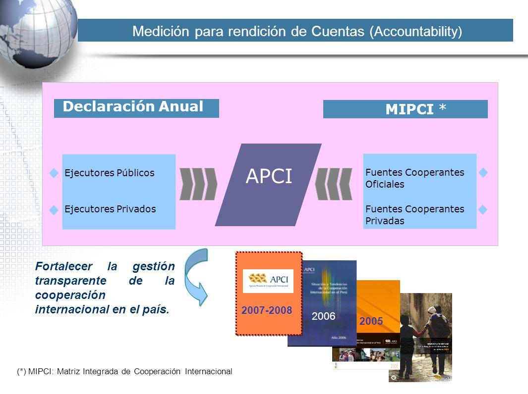APCI Declaración Anual MIPCI * Ejecutores Públicos Ejecutores Privados Fuentes Cooperantes Oficiales Fuentes Cooperantes Privadas (*) MIPCI: Matriz In