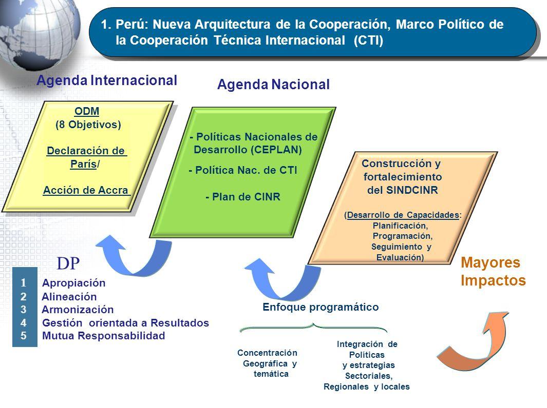 ODM (8 Objetivos) Declaración de París/ Acción de Accra - Políticas Nacionales de Desarrollo (CEPLAN) - Política Nac. de CTI - Plan de CINR Construcci