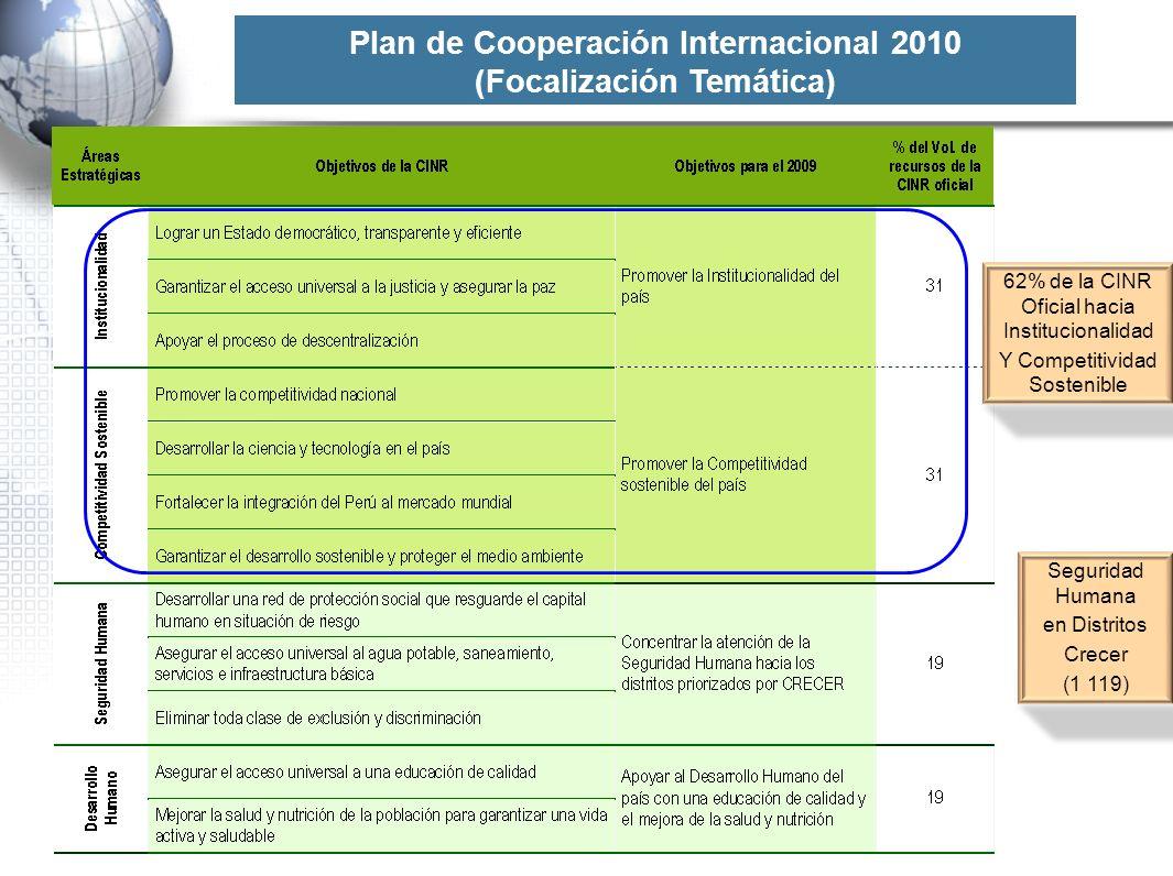 Plan de Cooperación Internacional 2010 (Focalización Temática) 62% de la CINR Oficial hacia Institucionalidad Y Competitividad Sostenible Seguridad Hu