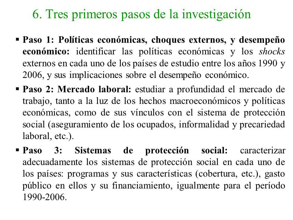 6. Tres primeros pasos de la investigación Paso 1: Políticas económicas, choques externos, y desempeño económico: identificar las políticas económicas