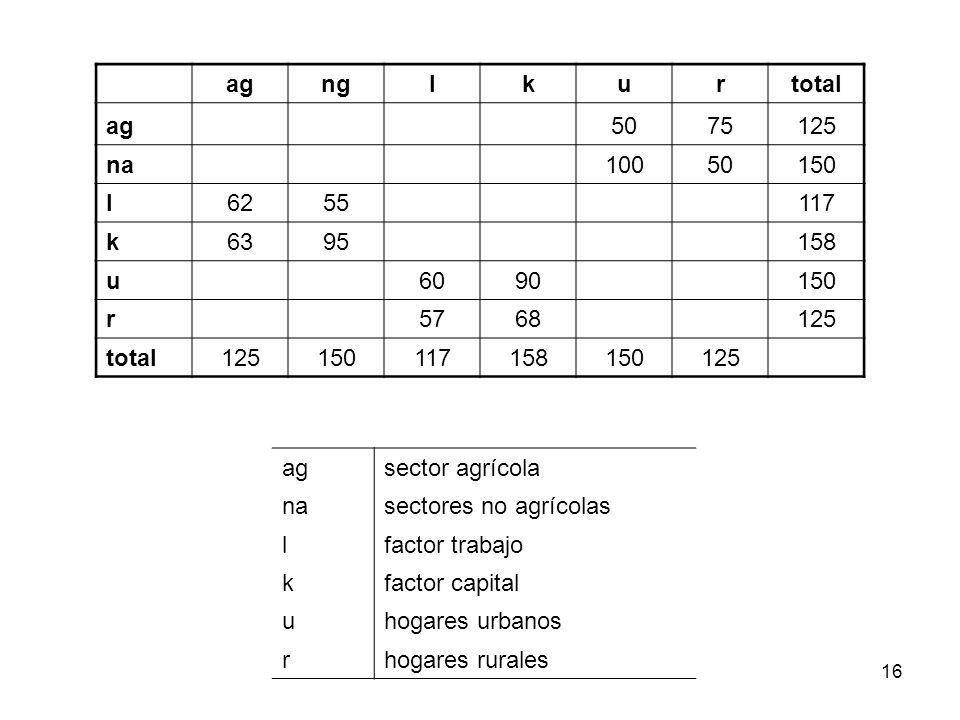 16 agnglkurtotal ag 5075125 na 10050150 l6255 117 k6395 158 u 6090 150 r 5768 125 total125150117158150125 agsector agrícola nasectores no agrícolas lf