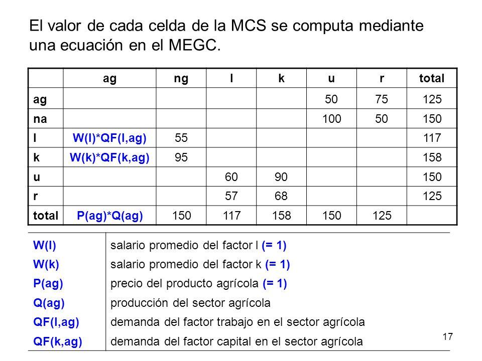 17 agnglkurtotal ag 5075125 na 10050150 lW(l)*QF(l,ag)55 117 kW(k)*QF(k,ag)95 158 u 6090 150 r 5768 125 totalP(ag)*Q(ag)150117158150125 W(l)salario pr
