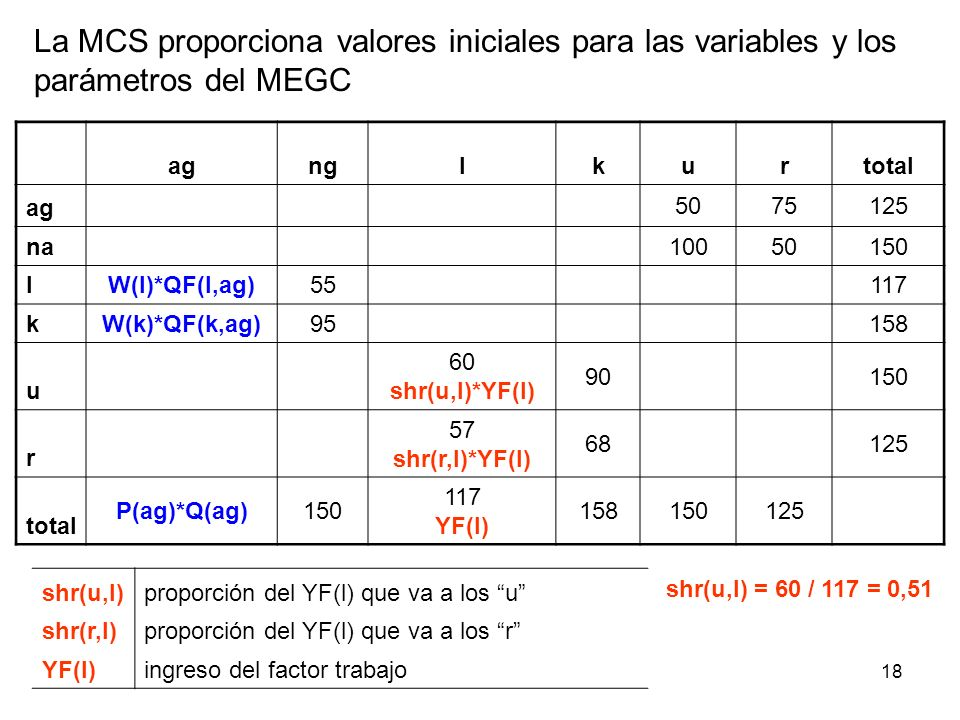 18 agnglkurtotal ag 5075125 na 10050150 l W(l)*QF(l,ag)55 117 k W(k)*QF(k,ag)95 158 u 60 shr(u,l)*YF(l) 90 150 r 57 shr(r,l)*YF(l) 68 125 total P(ag)*