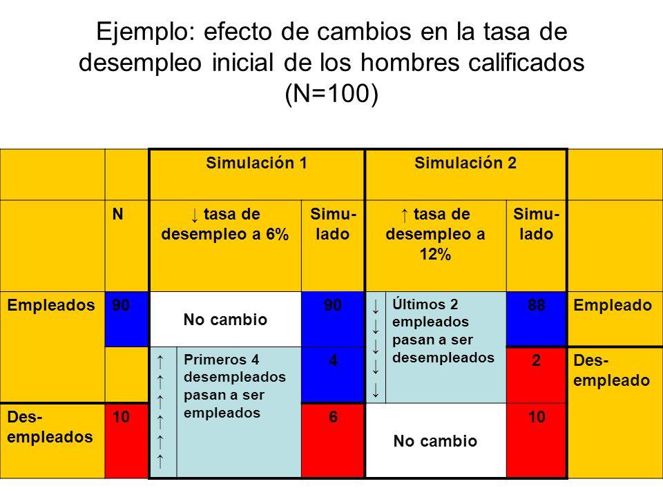 46 Ejemplo: efecto de cambios en la tasa de desempleo inicial de los hombres calificados (N=100) Simulación 1Simulación 2 N tasa de desempleo a 6% Sim