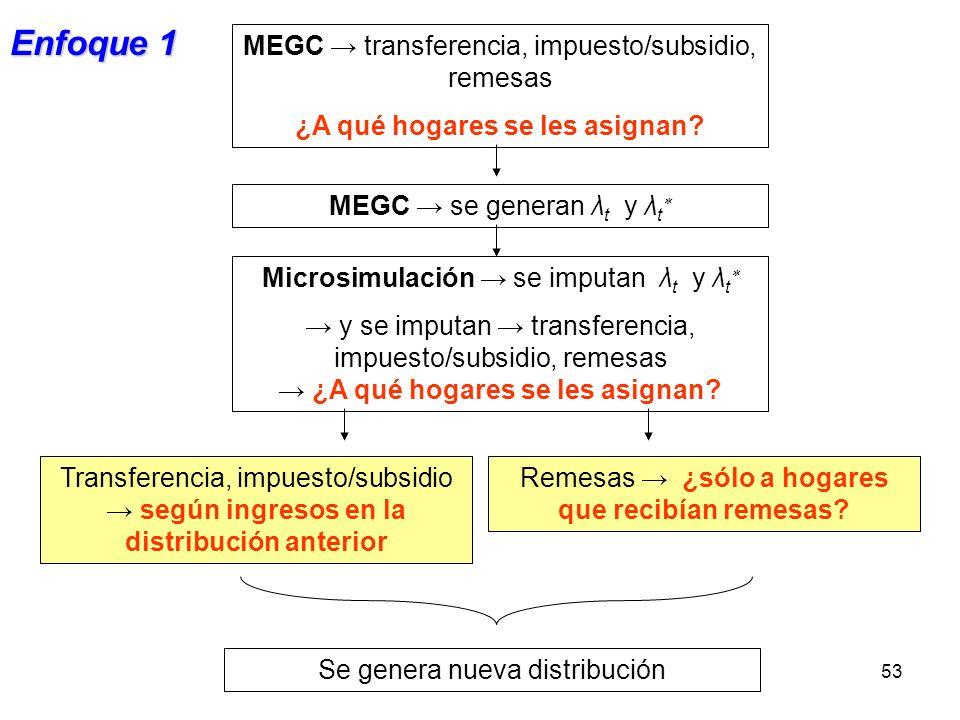 53 MEGC se generan λ t y λ t MEGC transferencia, impuesto/subsidio, remesas ¿A qué hogares se les asignan? Microsimulación se imputan λ t y λ t y se i