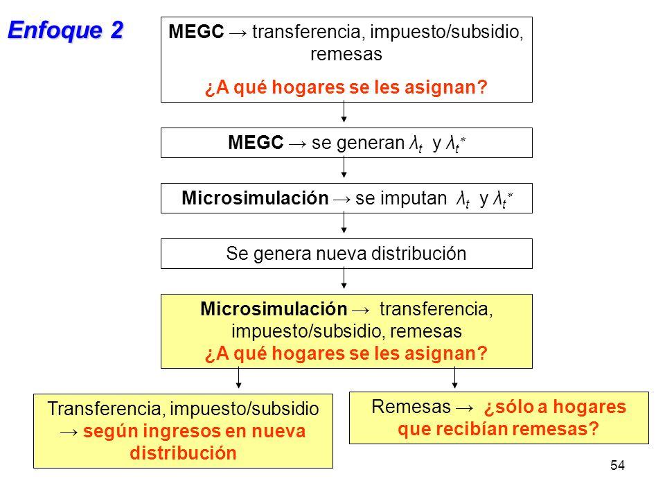 54 MEGC se generan λ t y λ t MEGC transferencia, impuesto/subsidio, remesas ¿A qué hogares se les asignan? Microsimulación se imputan λ t y λ t Se gen