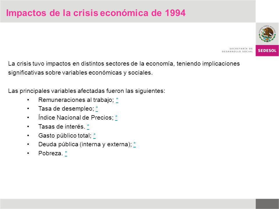 La crisis tuvo impactos en distintos sectores de la economía, teniendo implicaciones significativas sobre variables económicas y sociales. Las princip
