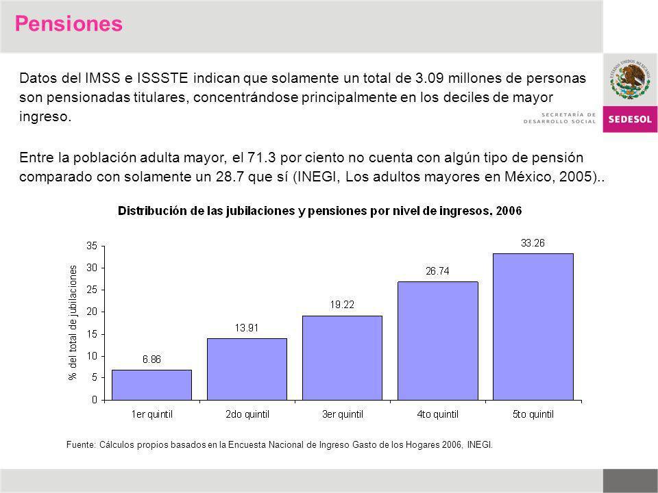 Datos del IMSS e ISSSTE indican que solamente un total de 3.09 millones de personas son pensionadas titulares, concentrándose principalmente en los de