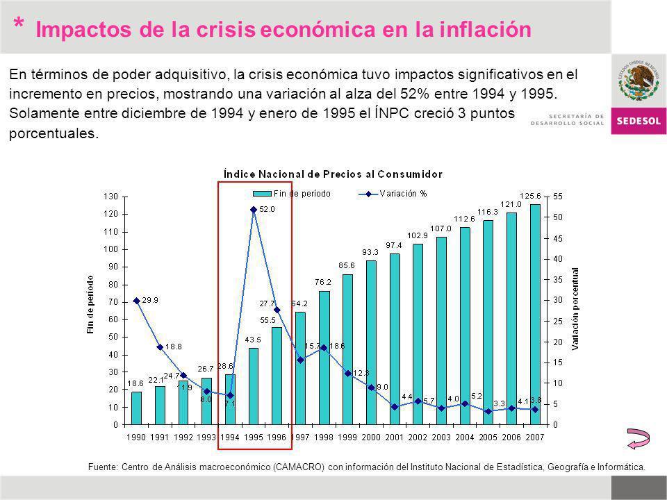 * En términos de poder adquisitivo, la crisis económica tuvo impactos significativos en el incremento en precios, mostrando una variación al alza del