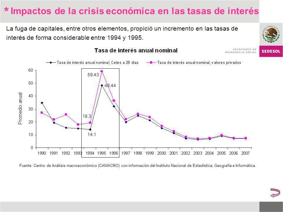* La fuga de capitales, entre otros elementos, propició un incremento en las tasas de interés de forma considerable entre 1994 y 1995. Impactos de la