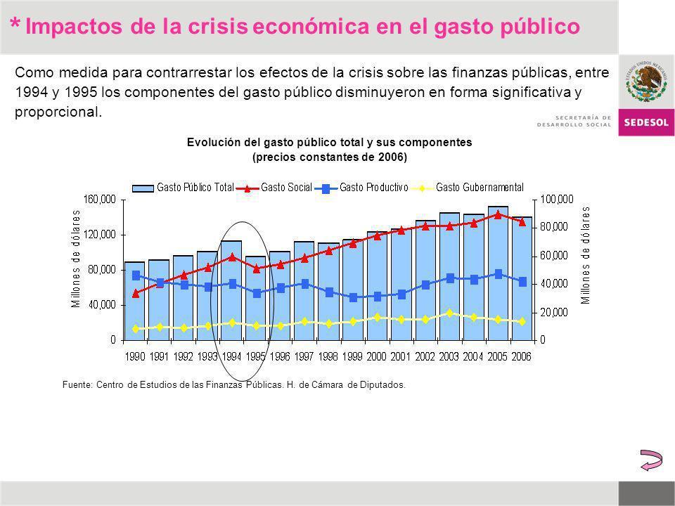 * Como medida para contrarrestar los efectos de la crisis sobre las finanzas públicas, entre 1994 y 1995 los componentes del gasto público disminuyero