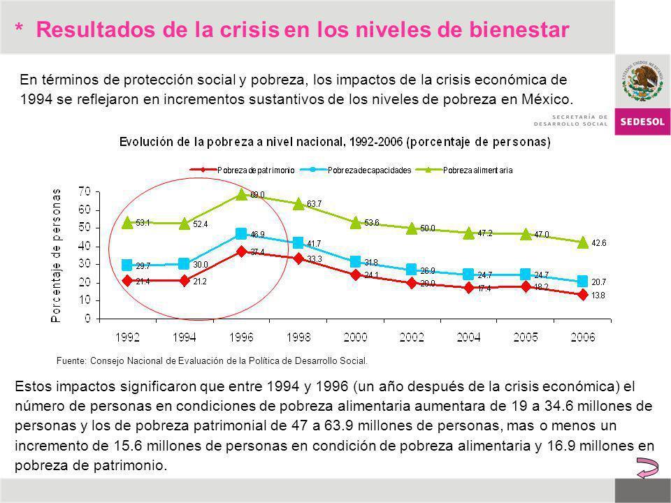 * En términos de protección social y pobreza, los impactos de la crisis económica de 1994 se reflejaron en incrementos sustantivos de los niveles de p