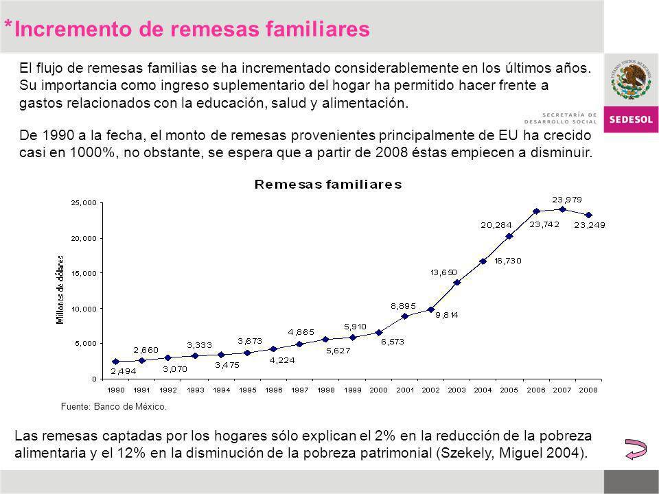 * El flujo de remesas familias se ha incrementado considerablemente en los últimos años. Su importancia como ingreso suplementario del hogar ha permit