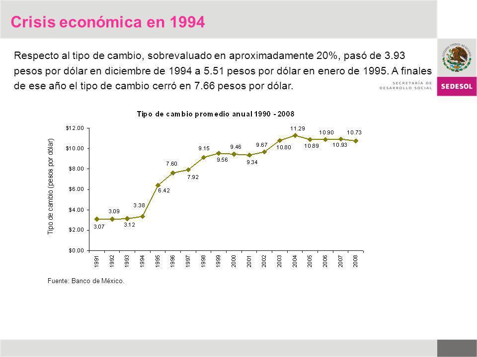 Crisis económica en 1994 Respecto al tipo de cambio, sobrevaluado en aproximadamente 20%, pasó de 3.93 pesos por dólar en diciembre de 1994 a 5.51 pes