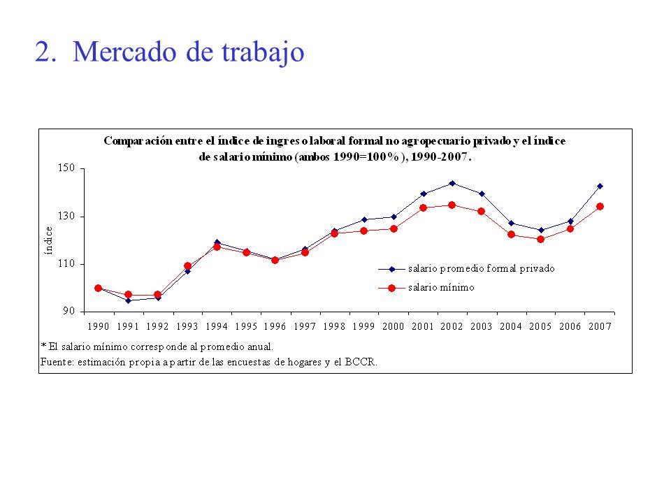 El comportamiento de mediano plazo del mercado de trabajo ha sido satisfactorio, pues ha sido capaz de absorber el incremento en la oferta de trabajo (inmigración, mujeres), sin aumentos en el desempleo abierto y la informalidad.