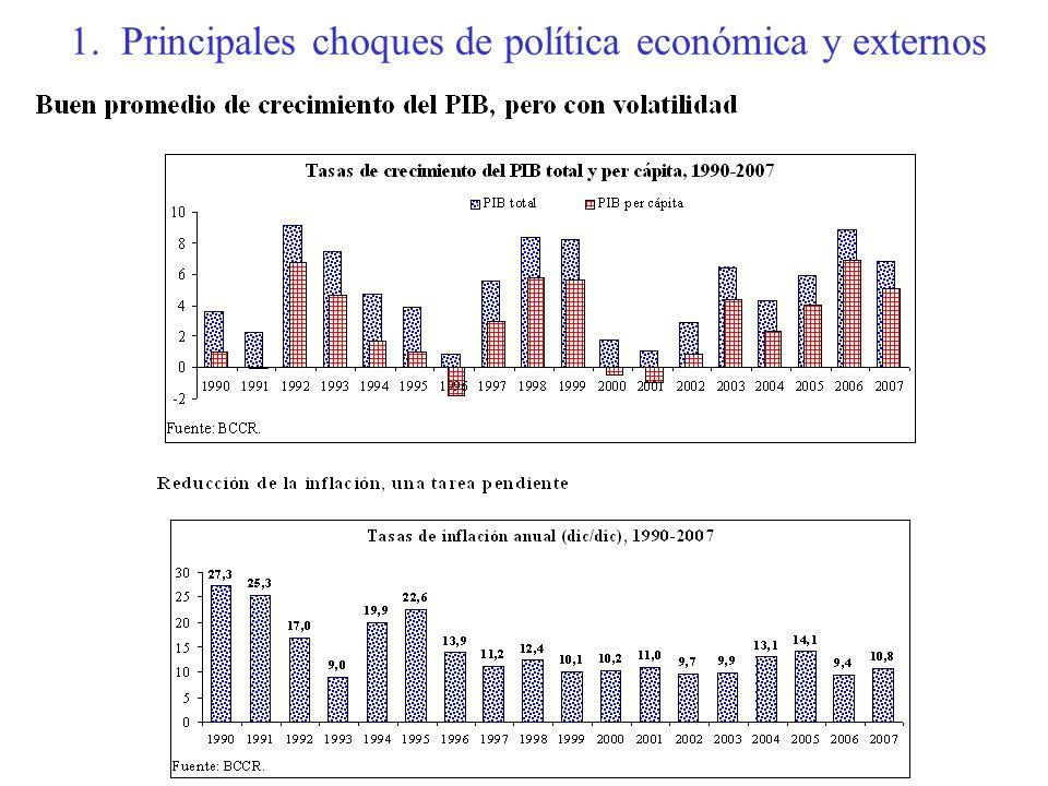 1. Principales choques de política económica y externos