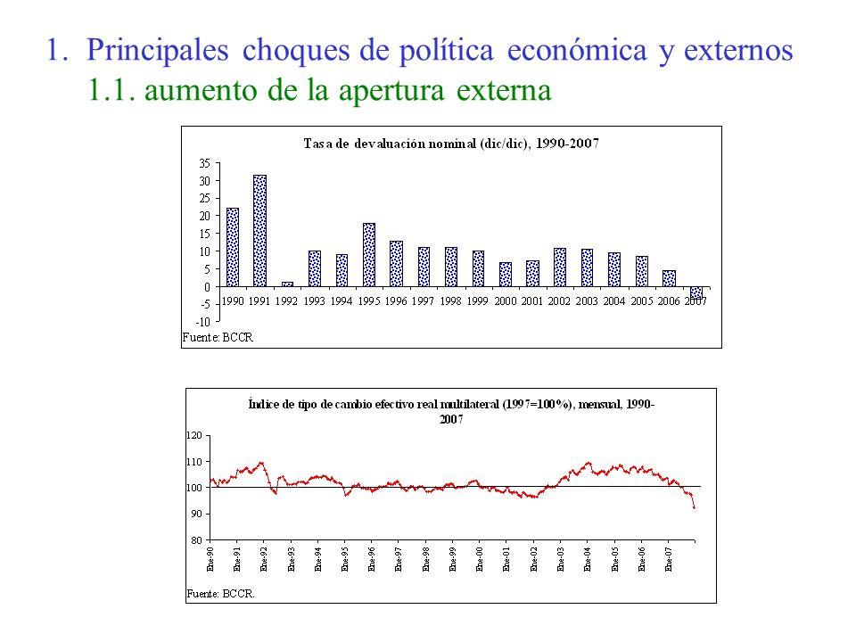 1. Principales choques de política económica y externos 1.1. aumento de la apertura externa