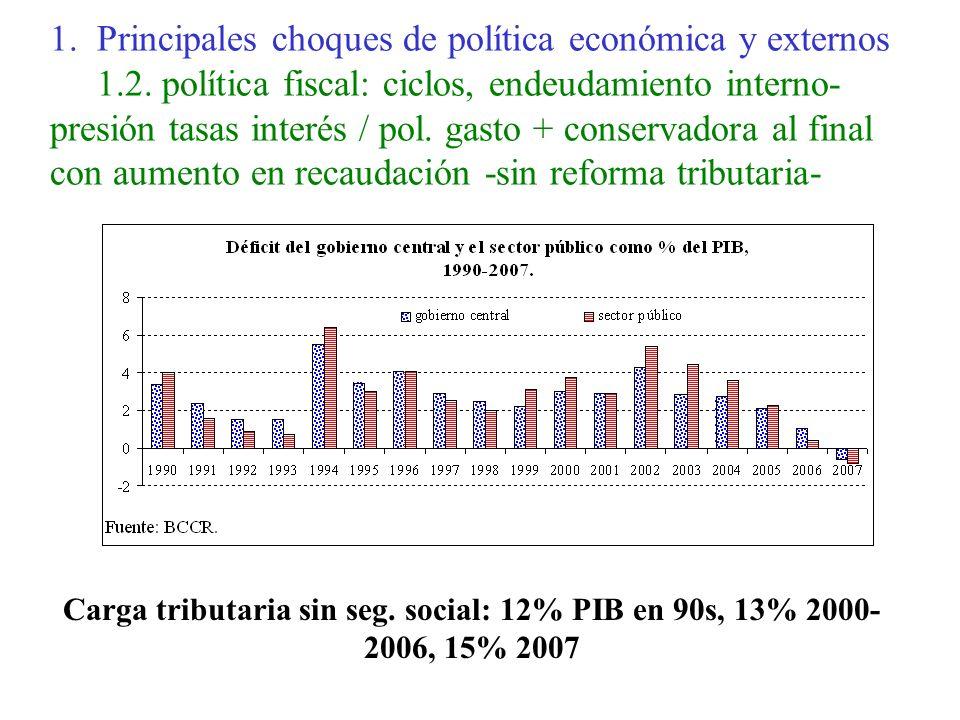1.Principales choques de política económica y externos 1.2.