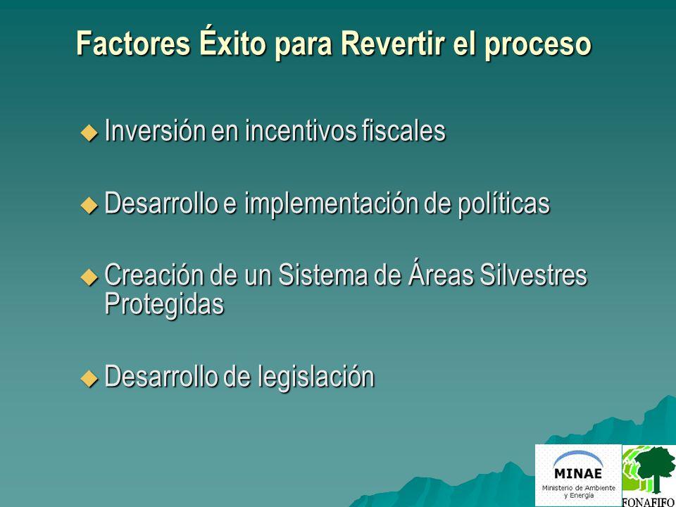 Factores Éxito para Costa Rica Inversión en el desarrollo de mecanismos financieros Inversión en el desarrollo de mecanismos financieros Inversión en el desarrollo de un Programa de Pago de Servicios Ambientales Inversión en el desarrollo de un Programa de Pago de Servicios Ambientales Voluntad política al más alto nivel Voluntad política al más alto nivel Inversión en Educación Inversión en Educación Inversión del Estado Inversión del Estado –Impuesto a los combustibles –Canon del agua –Créditos internacionales