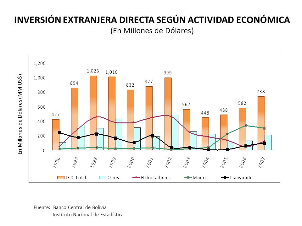 En Millones de Dólares (MM US$) INVERSIÓN EXTRANJERA DIRECTA SEGÚN ACTIVIDAD ECONÓMICA (En Millones de Dólares) Fuente: Banco Central de Bolivia Instituto Nacional de Estadística