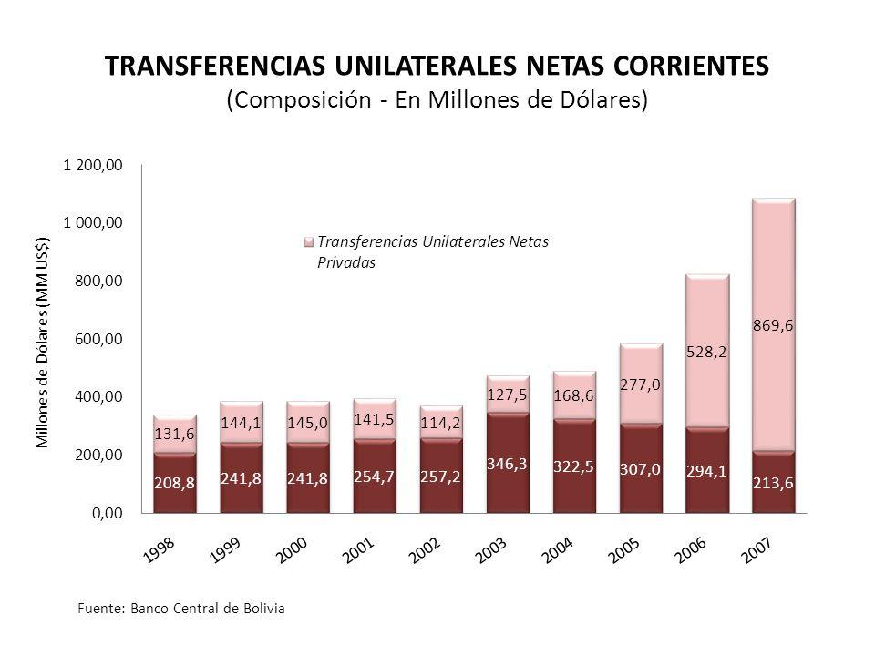 Millones de Dólares (MM US$) TRANSFERENCIAS UNILATERALES NETAS CORRIENTES (Composición - En Millones de Dólares) Fuente: Banco Central de Bolivia