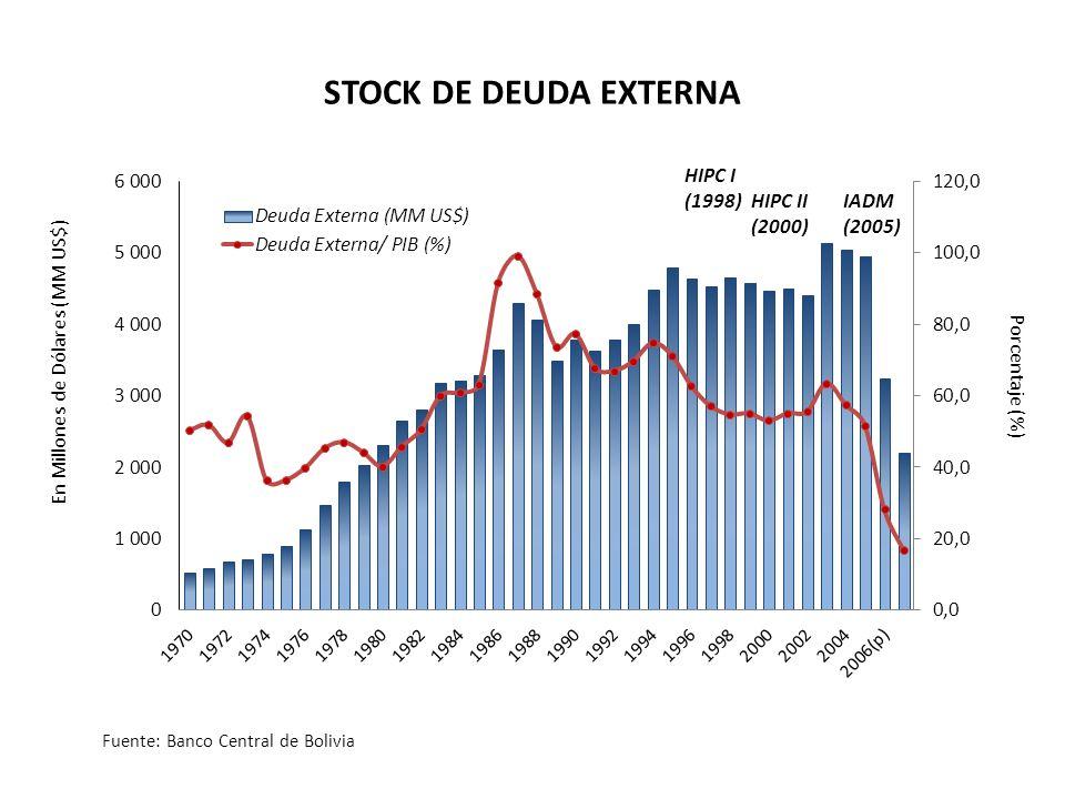 Porcentaje (%) En Millones de Dólares (MM US$) STOCK DE DEUDA EXTERNA Fuente: Banco Central de Bolivia HIPC I (1998)