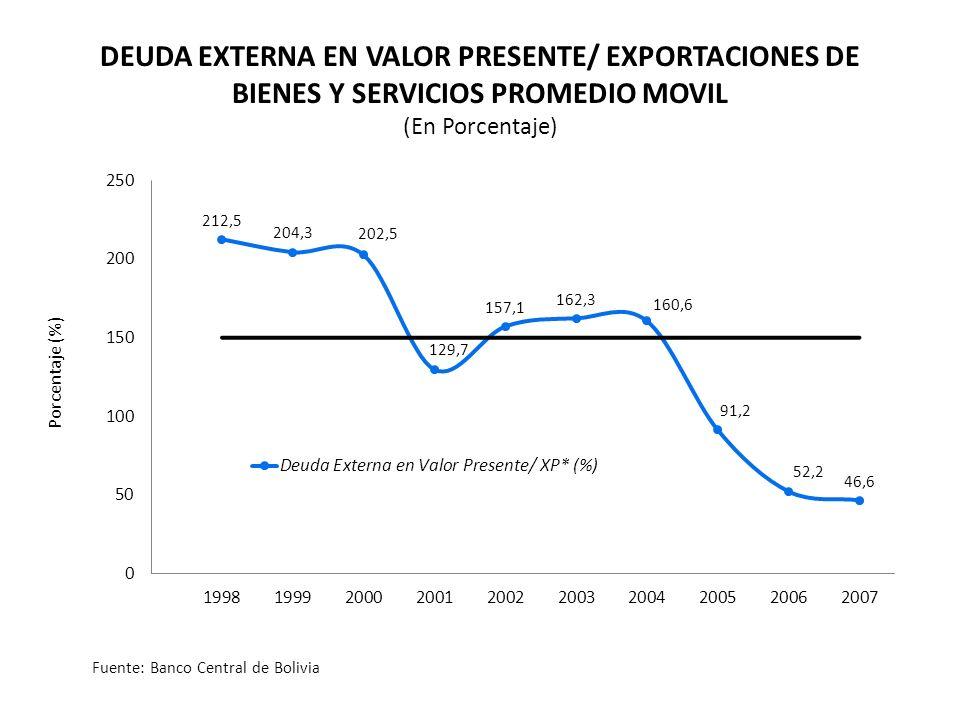 Porcentaje (%) DEUDA EXTERNA EN VALOR PRESENTE/ EXPORTACIONES DE BIENES Y SERVICIOS PROMEDIO MOVIL (En Porcentaje) Fuente: Banco Central de Bolivia