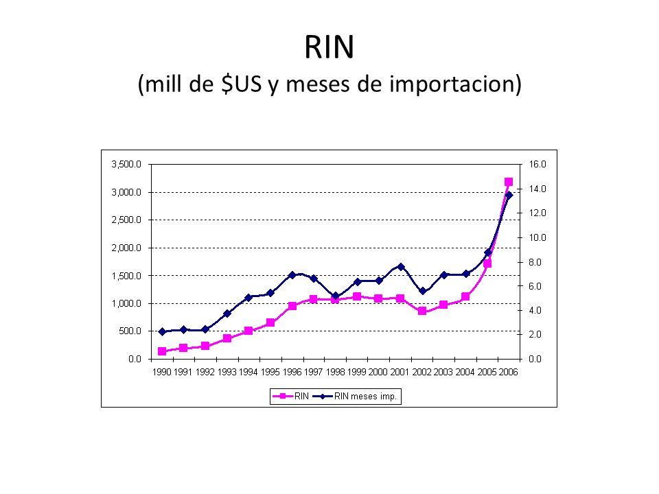 RIN (mill de $US y meses de importacion)