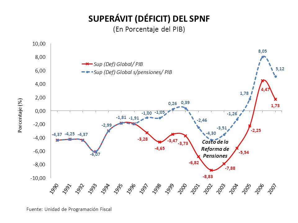 Porcentaje (%) SUPERÁVIT (DÉFICIT) DEL SPNF (En Porcentaje del PIB) Fuente: Unidad de Programación Fiscal