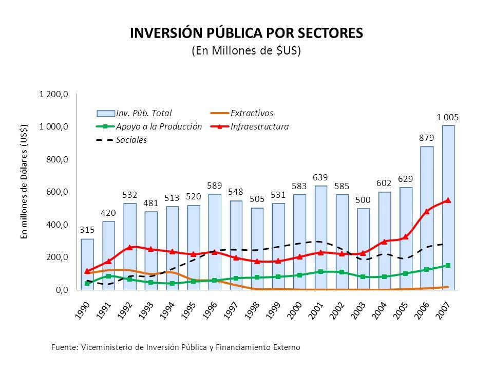 En millones de Dólares (US$) INVERSIÓN PÚBLICA POR SECTORES (En Millones de $US) Fuente: Viceministerio de Inversión Pública y Financiamiento Externo