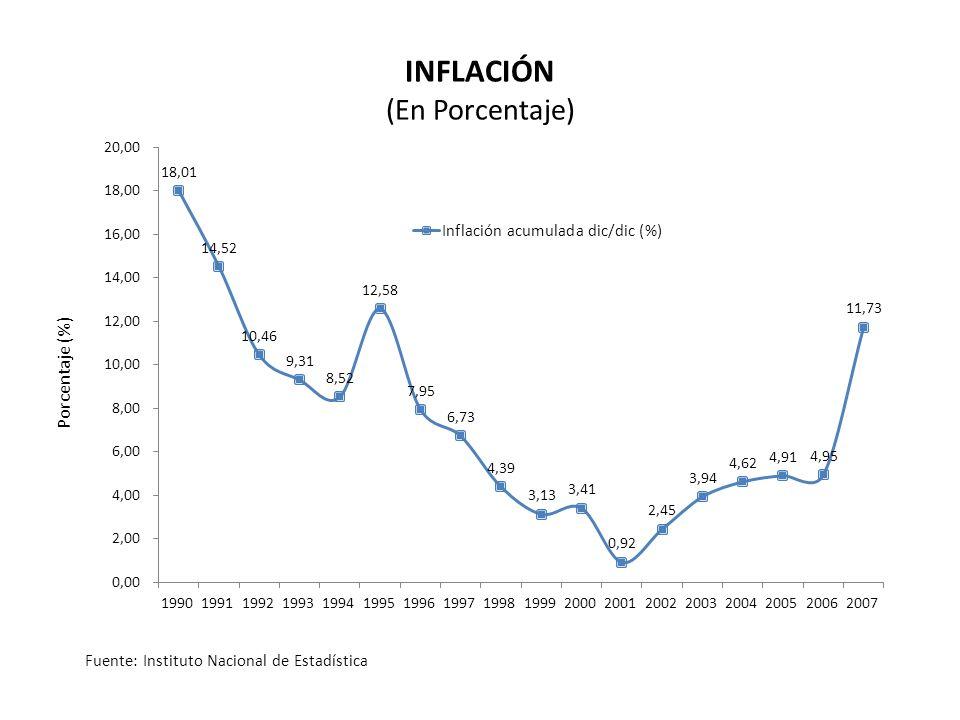 Porcentaje (%) INFLACIÓN (En Porcentaje) Fuente: Instituto Nacional de Estadística