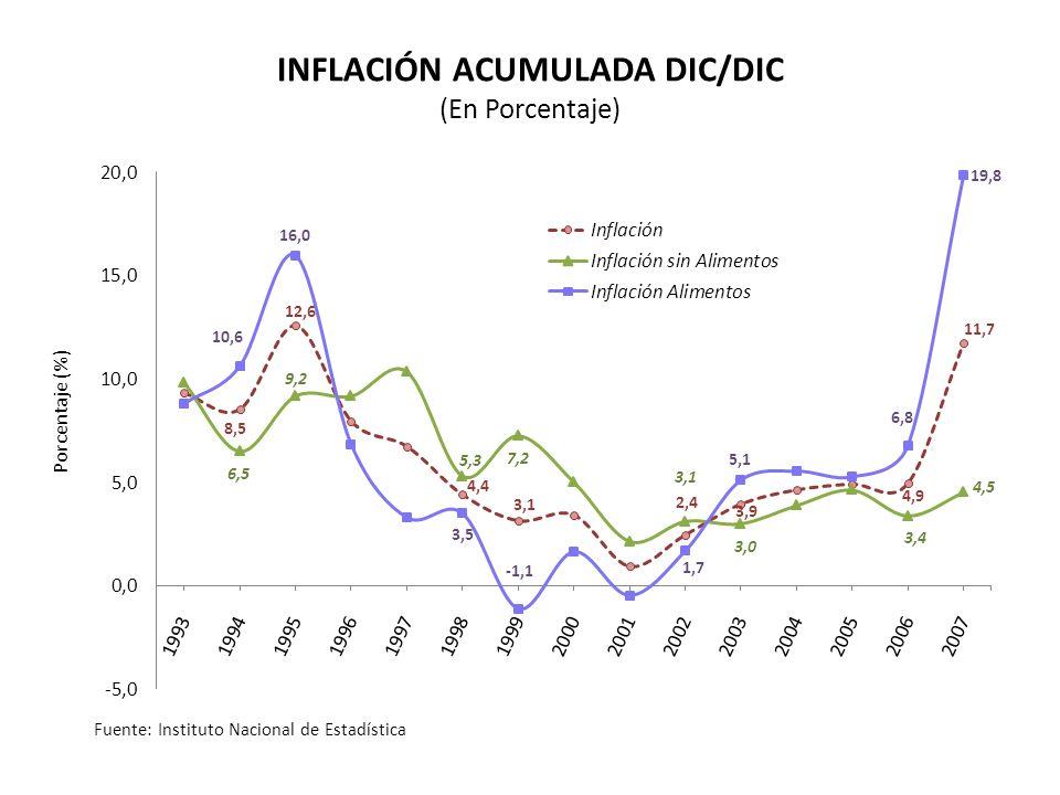 Porcentaje (%) INFLACIÓN ACUMULADA DIC/DIC (En Porcentaje) Fuente: Instituto Nacional de Estadística
