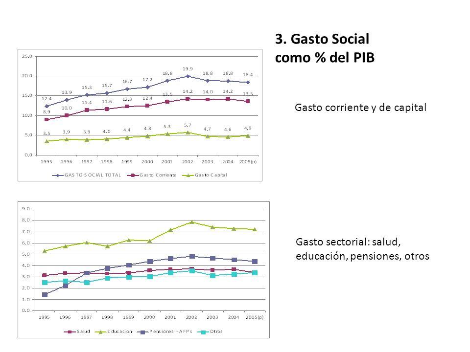 3. Gasto Social como % del PIB Gasto corriente y de capital Gasto sectorial: salud, educación, pensiones, otros