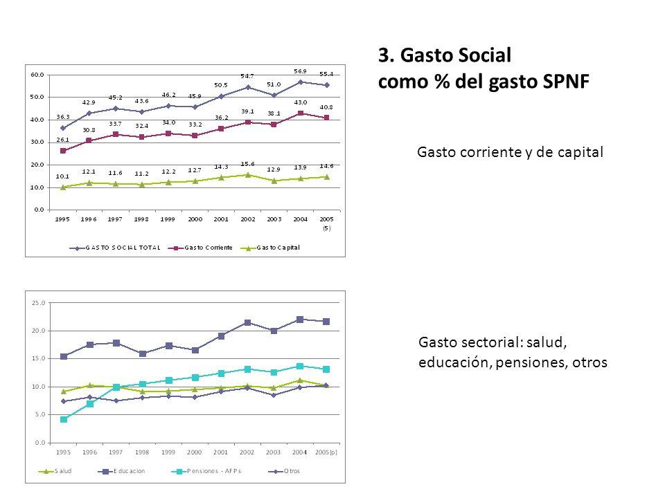 3. Gasto Social como % del gasto SPNF Gasto corriente y de capital Gasto sectorial: salud, educación, pensiones, otros