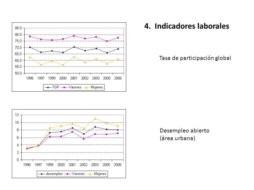 4. Indicadores laborales Tasa de participación global Desempleo abierto (área urbana)
