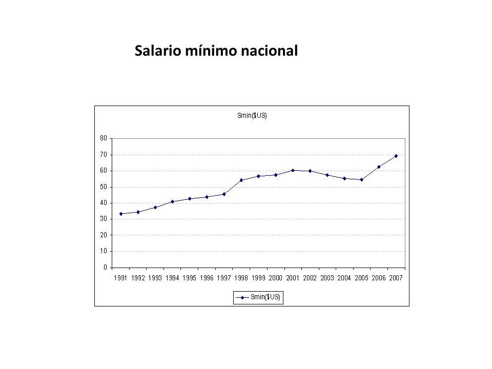 Salario mínimo nacional