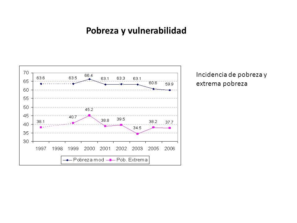Pobreza y vulnerabilidad Incidencia de pobreza y extrema pobreza